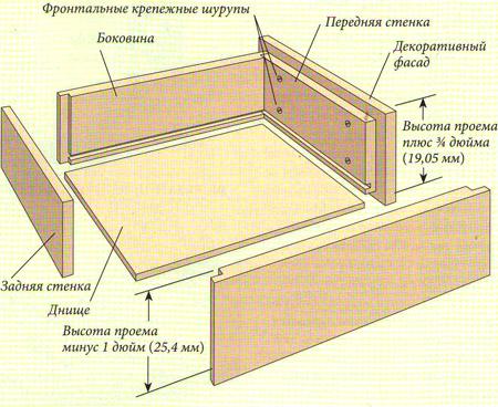 Мебельные ящики своими руками