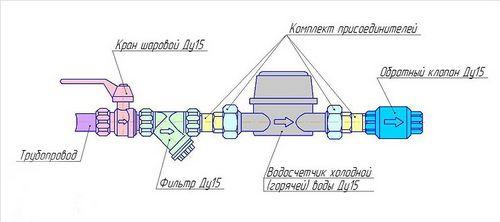Схема установки счетчика воды в квартире 26
