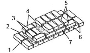 Рис. 1. Кладка кирпичной стены 1. вертикальный шов, 2. горизонтальный шов, 3. внутренняя верста, 4. забутка, 5. лицевая верста, 6. тычковый ряд, 7. ложковый ряд