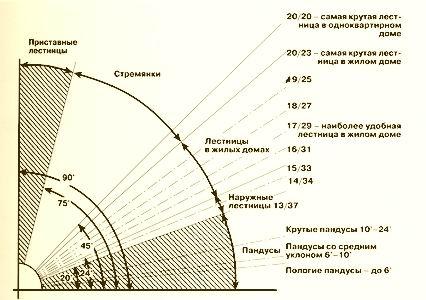 Схема расчёта углов подъёма лестницы