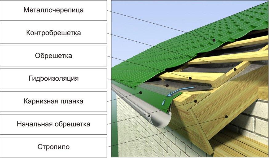 Обрешетка крыши своими руками от а до
