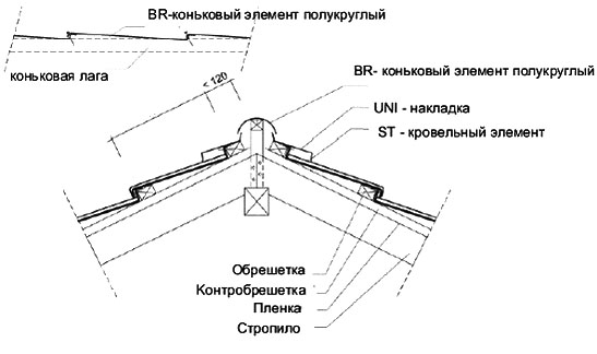 Монтаж конькового элемента BR