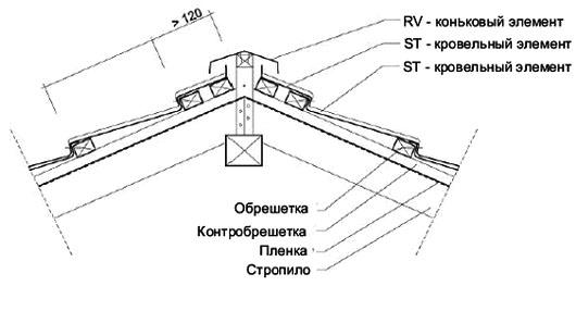 Монтаж конькового элемента RV