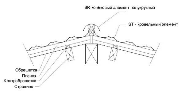Монтаж ребра крыши