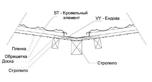 Монтаж ендовы кровли из металлочерепицы