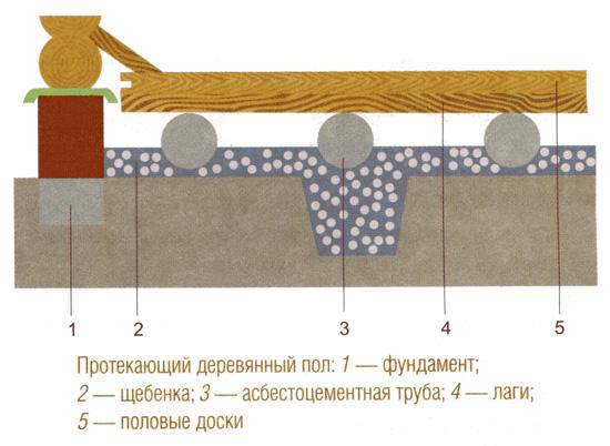 Станции гидроизоляция насосной