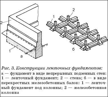 Ленточные фундаменты устраивают под стены здания или под ряд отдельных опор