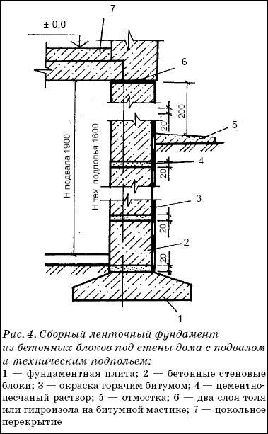 Сборный фундамент состоит из двух элементов: подушки из железобетонных блоков прямоугольной или трапецеидальной формы, укладываемой на тщательно утрамбованную песчаную подготовку толщиной 150 мм, и вертикальной стенки из блоков в виде бетонных прямоугольных параллелепипедов