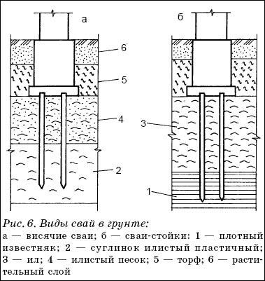 Свайные фундаменты состоят из отдельных свай, объединенных сверху бетонной или железобетонной плитой или балкой, называемой ростверком