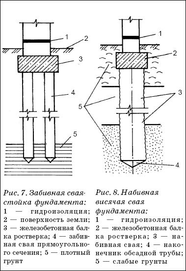 В зависимости от характера работы в грунте различают два вида свай: сваи-стойки и висячие