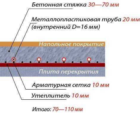 Подложка под водяной теплый пол - обзор и особенности монтажа!